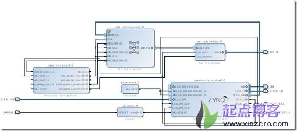xilinx vivado zynq pldma设计及应用block design