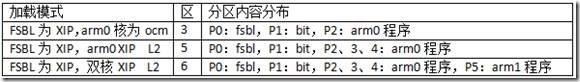 zynq qspi双核xip加载运行调试记录